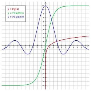 Kinds Of Graphs And Their Uses
