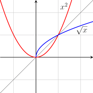 Kinds Of Graphs In Math