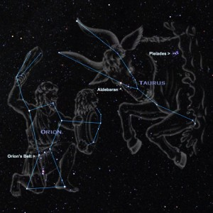 Kinds Of Stars In The Sky